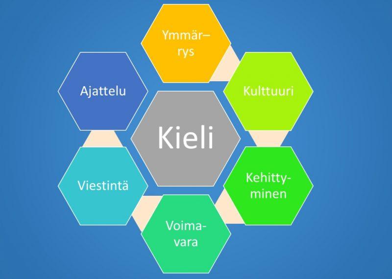 Kieli - ajattelu, ymmärrys, viestintä voimavara, kulttuuri